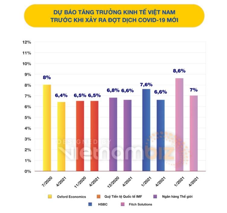 Các tổ chức đưa ra dự báo tăng trưởng kinh tế Việt Nam năm nay vào hồi tháng 4 - thời điểm chưa bùng phát làn sóng Covid-19 mới tại Việt Nam.
