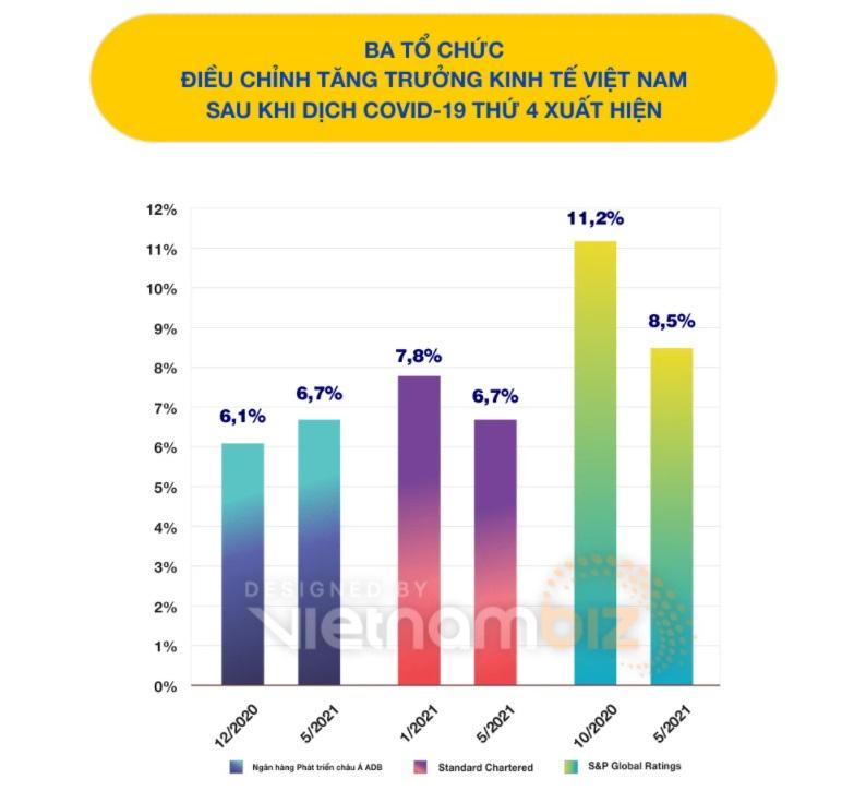 Đến nay mới có ba tổ chức đưa ra dự báo tăng trưởng kinh tế Việt Nam vào thời điểm Việt Nam đang đối mặt đợt dịch Covid-19 thứ 4