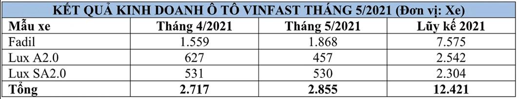 Nguồn: VinFast.